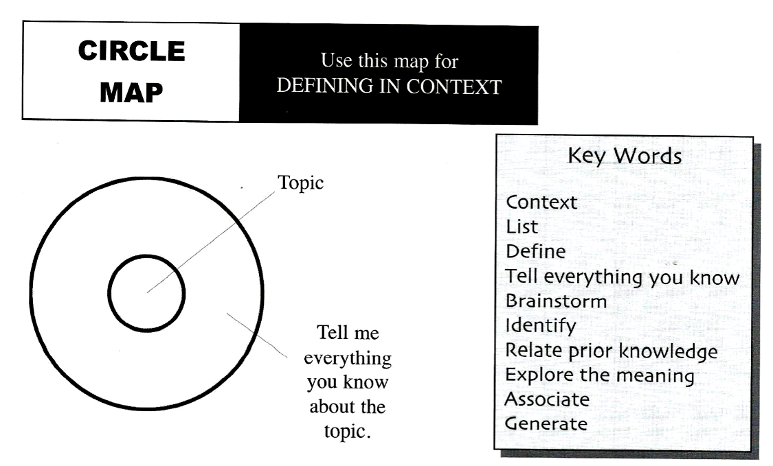 New Learning Tool Thinking Maps